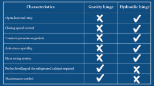Differences between gravity hinge and hydraulic hinge Fratelli Garletti