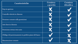 Differenza cerniera a gravità e cerniera idraulica Fratelli Garletti